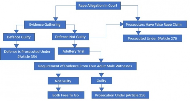 Sexual cases assault of prosecution